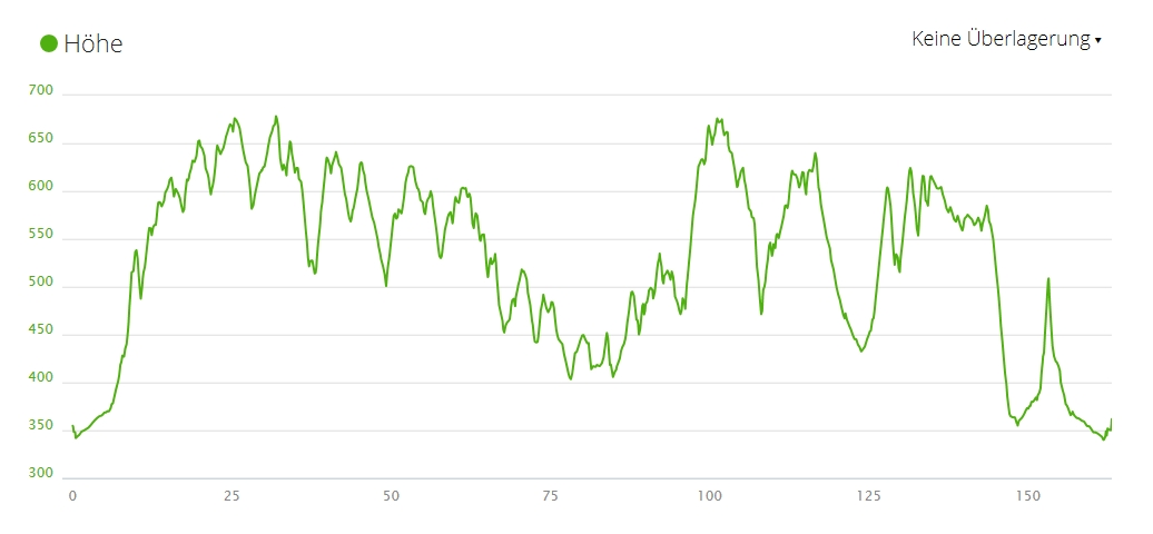 Höhenprofil, Höhenmeter, Climbing, Frankenwald Radmarathon, RTF