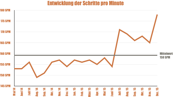 Schrittfrequenz Mai 2014 bis Dezember 2015